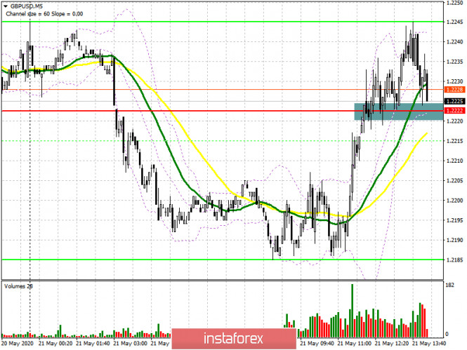 GBP/USD: план на американскую сессию 21 мая (разбор утренних сделок). Покупатели фунта возвращают себе уровень 1