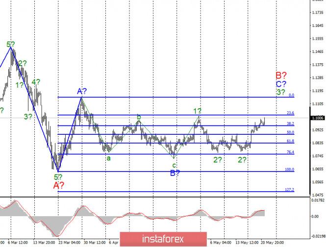 Анализ EUR/USD и GBP/USD за 21 мая. ФРС: ставки будут оставаться низкими долгое время