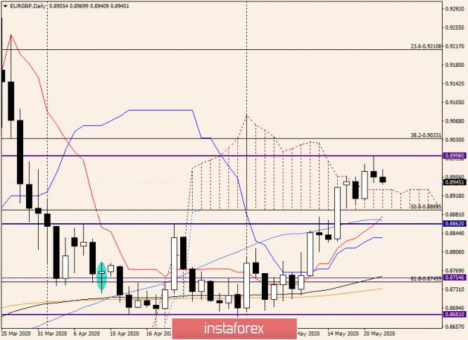 Анализ и прогноз по EUR/GBP на 22 мая 2020 года