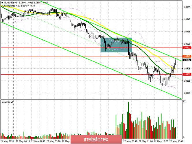 EUR/USD: план на американскую сессию 22 мая (разбор утренних сделок). Евро продолжил падение перед протоколами ЕЦБ