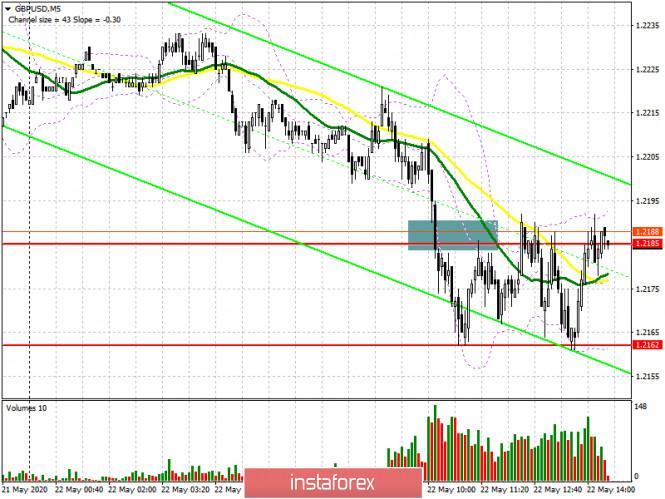 GBP/USD: план на американскую сессию 22 мая (разбор утренних сделок)