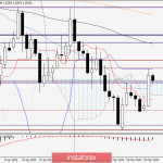 Анализ и прогноз по GBP/USD на 27 мая 2020 года