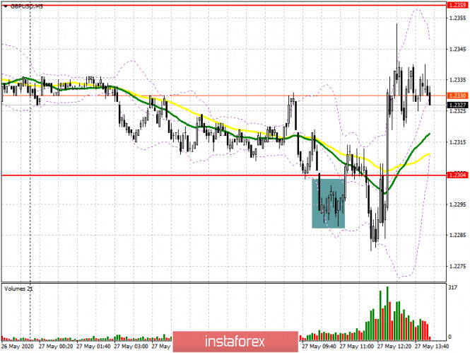 GBP/USD: план на американскую сессию 27 мая (разбор утренних сделок). Фунт потянулся к недельным максимумам