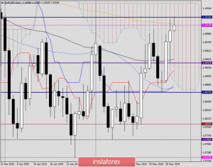 Анализ и прогноз по EUR/USD на 28 мая 2020 года
