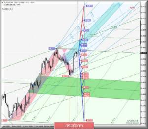 EUR/GBP & GBP/JPY & EUR/JPY - h4 . Комплексный анализ вариантов движения c 29 мая 2020 г