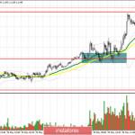 EUR/USD: план на американскую сессию 29 мая (разбор утренних сделок). Германия вновь порадовала хорошим отчеты – трейдеры
