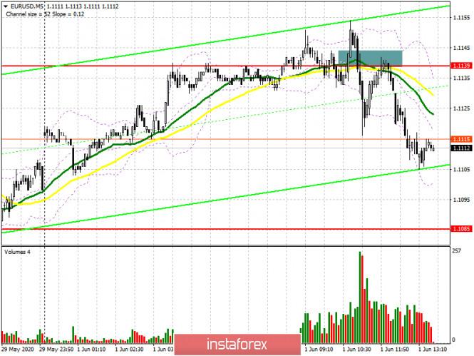 EUR/USD: план на американскую сессию 1 июня (разбор утренних сделок)