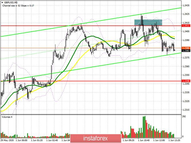 GBP/USD: план на американскую сессию 1 июня (разбор утренних сделок)