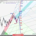 Gold & Palladium & Platinum & Silver — h4. Комплексный анализ вариантов движения c 03 июня 2020 г. Анализ APLs