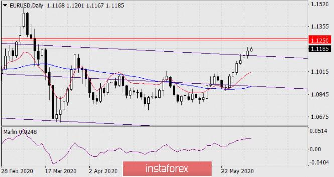 Прогноз по EUR/USD на 3 июня 2020 года