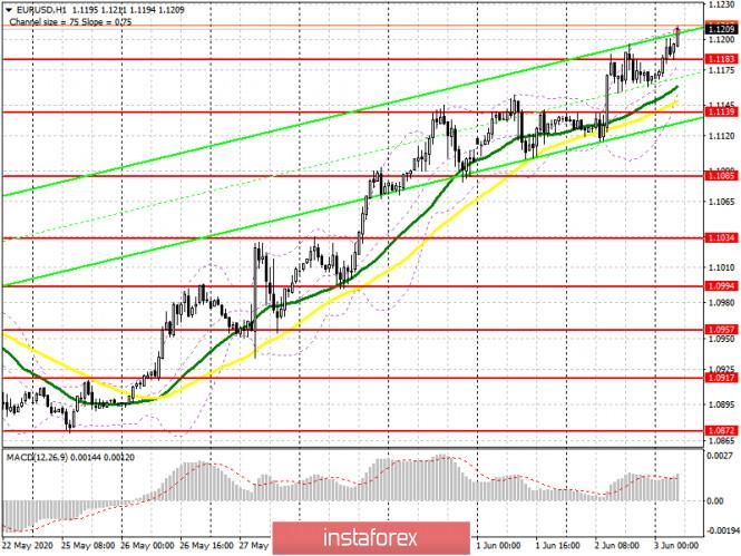 EUR/USD: план на европейскую сессию 3 июня (разбор вчерашних сделок). Бычий импульс в евро сохраняется. COT отчет