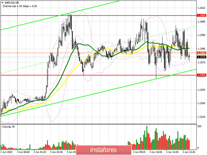 GBP/USD: план на американскую сессию 3 июня (разбор утренних сделок). Фунт взял паузу перед новой волной роста