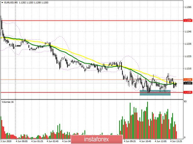 EUR/USD: план на американскую сессию 4 июня (разбор утренних сделок). Пауза перед решением ЕЦБ