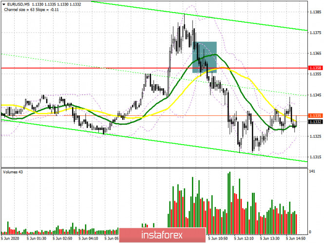 EUR/USD: план на американскую сессию 5 июня (разбор утренних сделок). Быки не сумели зацепиться за сопротивление 1.1358.