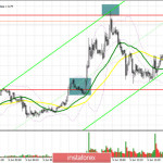 GBP/USD: план на американскую сессию 5 июня (разбор утренних сделок). Фунт продолжил рост и готов к обновлению новых максимумов