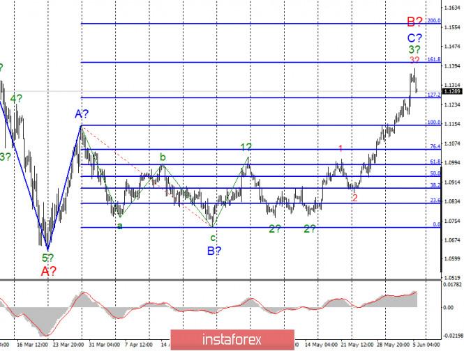Анализ EUR/USD и GBP/USD за 5 июня