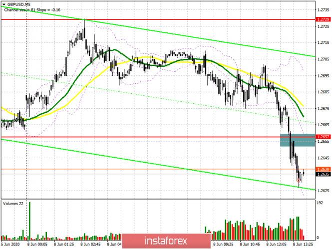 GBP/USD: план на американскую сессию 8 июня (разбор утренних сделок). Медведи прощупывают поддержку 1