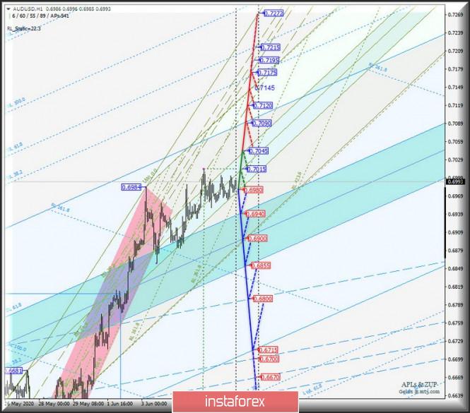AUD/USD & USD/CAD & NZD/USD - h1. Комплексный анализ вариантов движения c 09 июня 2020 г