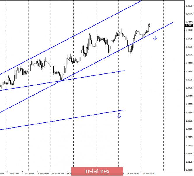 GBP/USD. 10 июня. Отчет COT. Британец продолжает рост. Трейдеры-медведи продолжают отдыхать