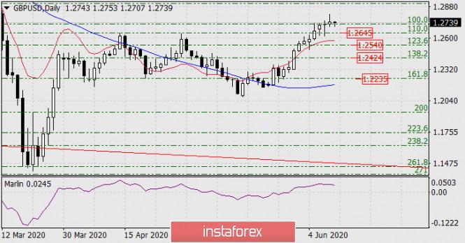 Прогноз по GBP/USD на 11 июня 2020 года