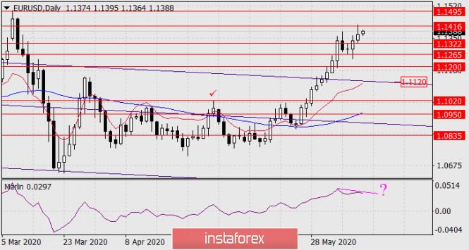 Прогноз по EUR/USD на 11 июня 2020 года