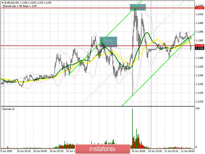 EUR/USD: план на европейскую сессию 11 июня (разбор вчерашних сделок). Быки выдохлись и не сумели продолжить рост евро
