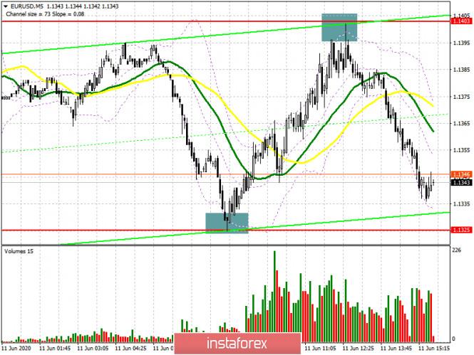EUR/USD: план на американскую сессию 11 июня (разбор утренних сделок). И нашим и вашим