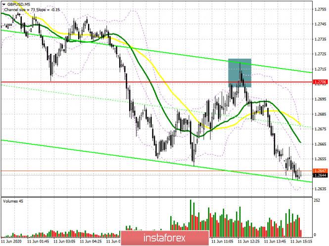 GBP/USD: план на американскую сессию 11 июня (разбор утренних сделок)