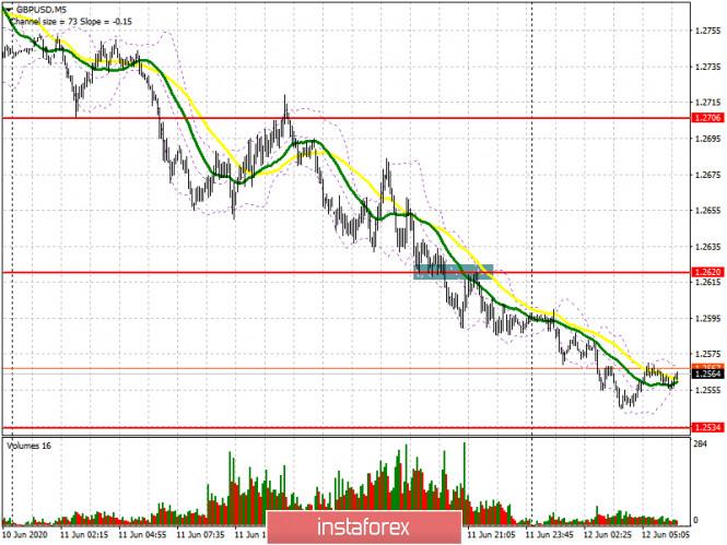 GBP/USD: план на европейскую сессию 12 июня (разбор вчерашних сделок)