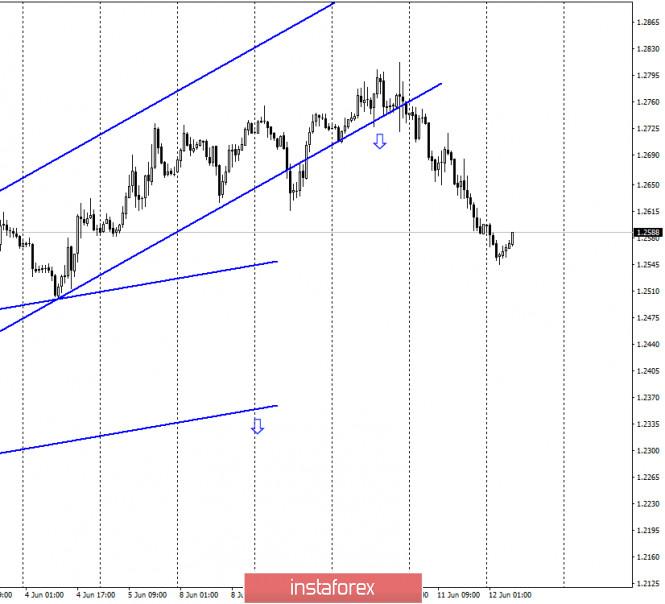 GBP/USD. 12 июня. Отчет COT: трейдеры-быки успокоились