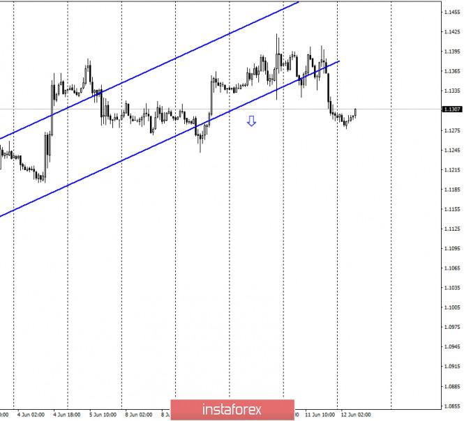 EUR/USD. 12 июня