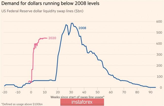ФРС позаботилась о долларе