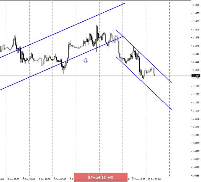 EUR/USD. 15 июня. Отчет COT: крупные игроки активно покупали евро