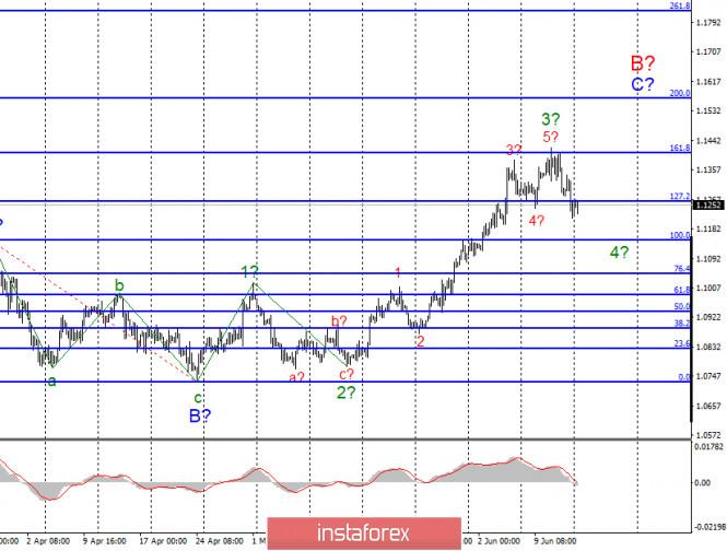 Анализ EUR/USD и GBP/USD за 15 июня