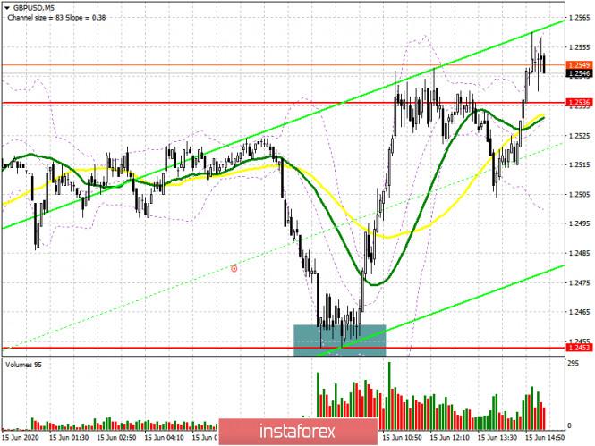 GBP/USD: план на американскую сессию 15 июня (разбор утренних сделок)