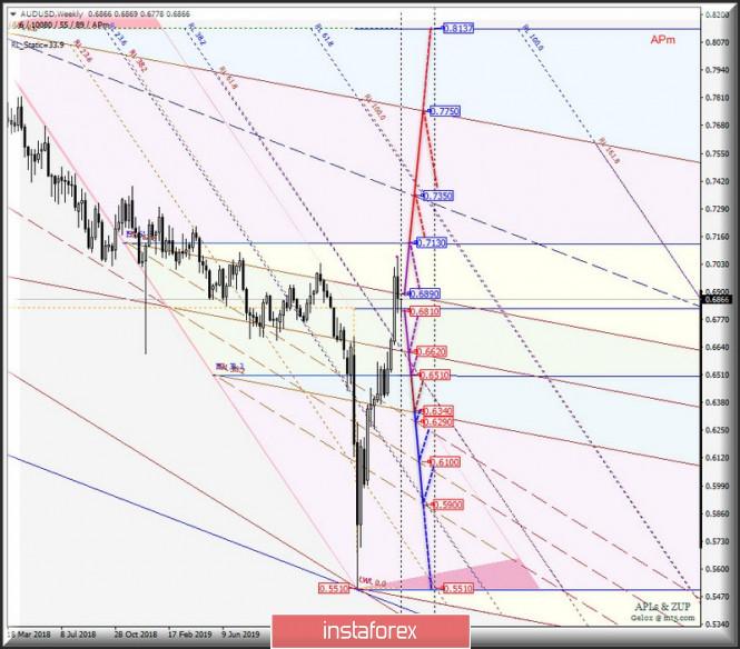 Сырьевые валюты AUD/USD & USD/CAD & NZD/USD - таймфрейм WEEKLY