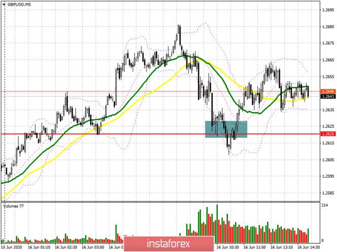 GBP/USD: план на американскую сессию 16 июня (разбор утренних сделок)