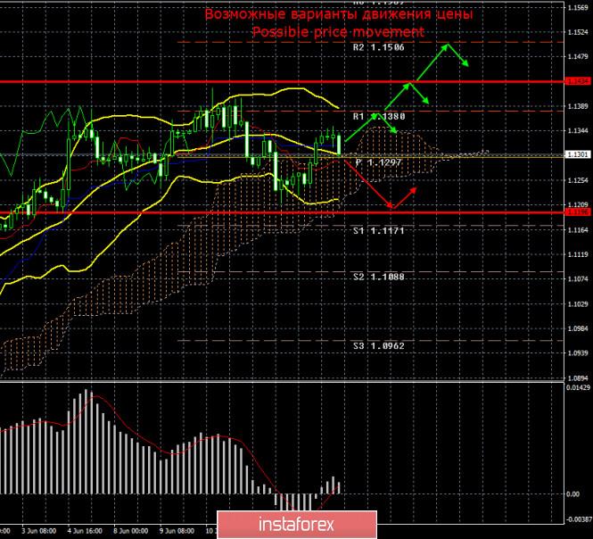 EUR/USD и GBP/USD