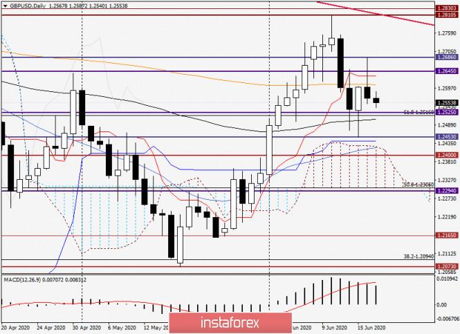 Анализ и прогноз по GBP/USD на 17 мая 2020 года