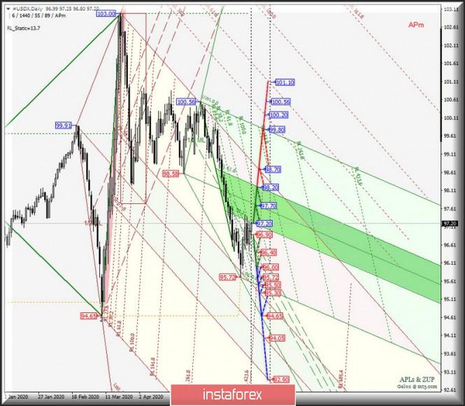 #USDX vs EUR/USD & GBP/USD & USD/JPY - Daily