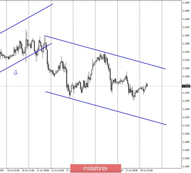 EUR/USD. 18 июня. Отчет COT: крупные игроки продолжают ослаблять спрос на евро