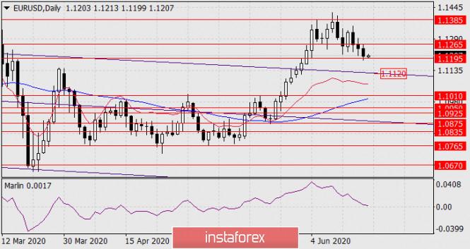 Прогноз по EUR/USD на 19 июня 2020 года