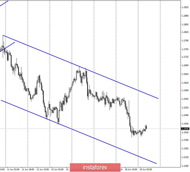GBP/USD. 19 июня. Отчет COT