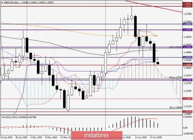 Анализ и прогноз по GBP/USD на 19 июня 2020 года