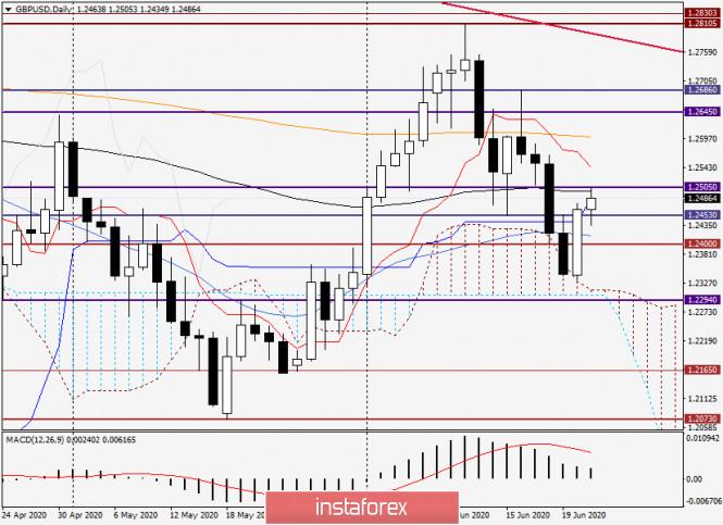 Анализ и прогноз по GBP/USD на 23 июня 2020 года