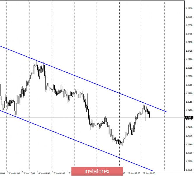 GBP/USD. 23 июня. Отчет COT: медведи сопротивляются из последних сил