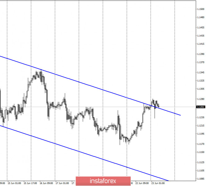EUR/USD. 23 июня