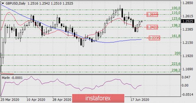 Прогноз по GBP/USD на 24 июня 2020 года