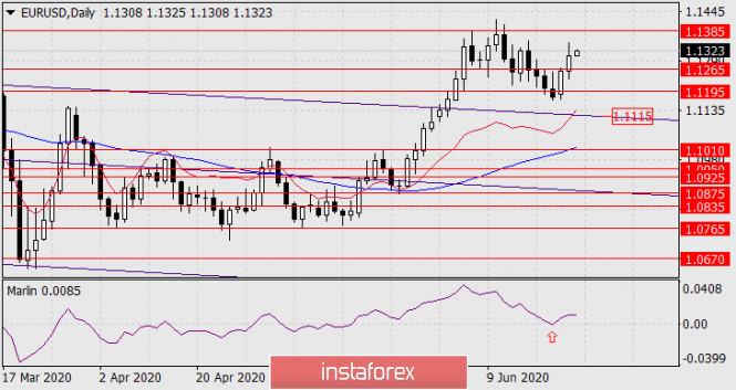 Прогноз по EUR/USD на 24 июня 2020 года