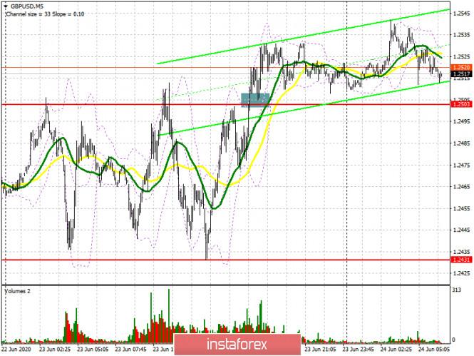GBP/USD: план на европейскую сессию 24 июня (разбор вчерашних сделок). Фунт не сильно обрадовал рост активности в Великобритании.